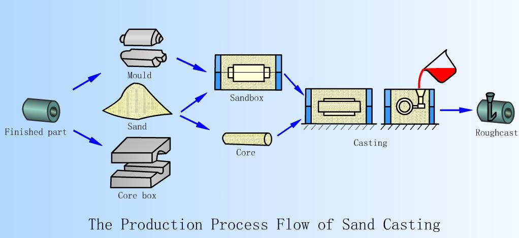 the process flow of sand casting